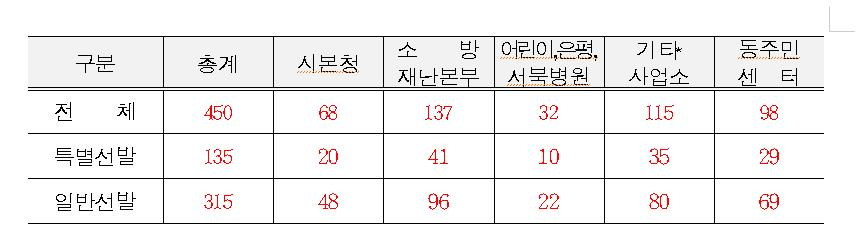 서울시가 겨울방학 대학생 아르바이트 450명을 모집한다고 21일 밝혔다. [자료 서울시]