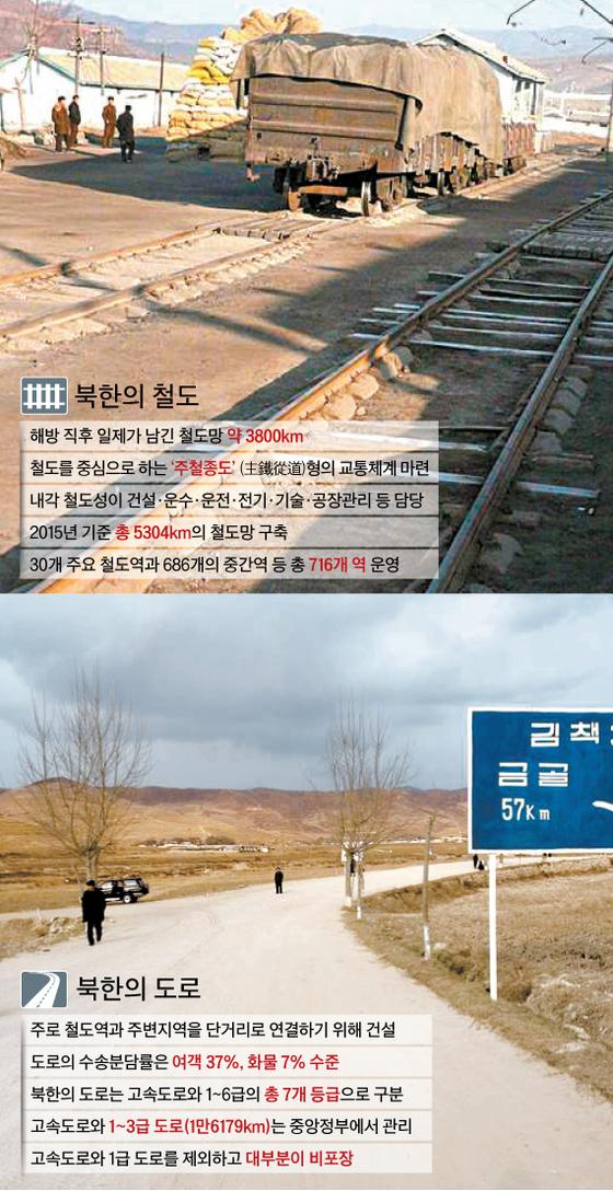 [이영종의 평양오디세이] 남북 철도·도로 혈맥잇기 … 이벤트 아닌 효율이 먼저다