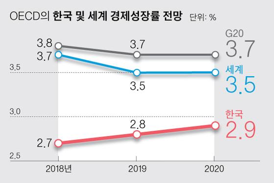 """OECD """"한국 2020년까지 2%대 성장 머물 것"""""""