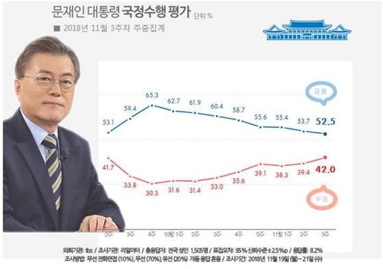 리얼미터, 문재인 대통령 지지율
