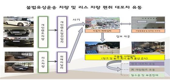 서울지방경찰청 광역수사대 제공