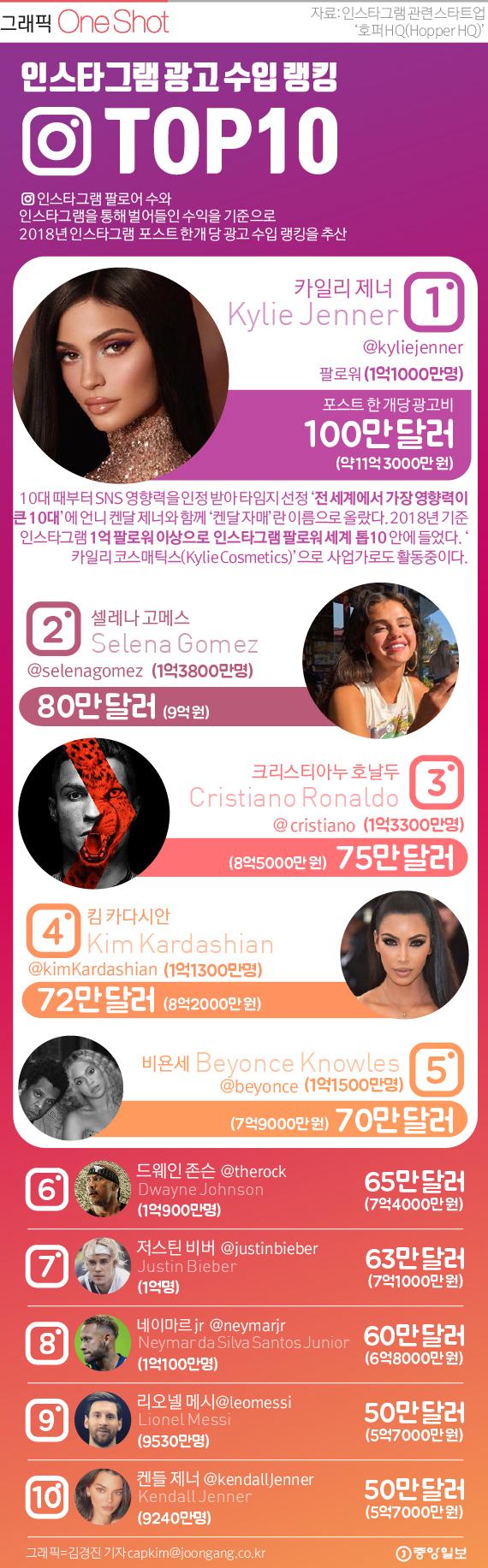 인스타그램 광고 수입 TOP 10