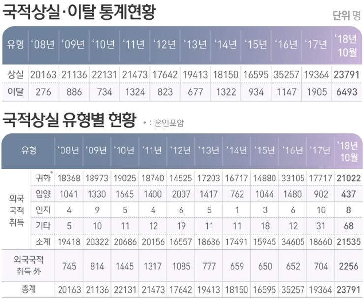 최근 10년 사이 2만명 선을 유지하던 대한민국 국적포기자가 올들어 10개월 만에 벌써 3만명을 돌파했다. [뉴스1]