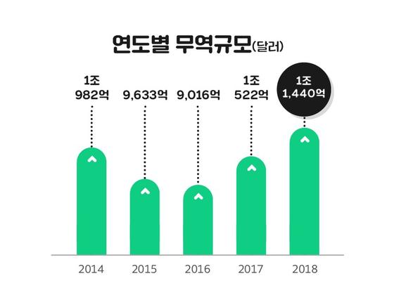 한국무역협회는 28일 '2018년 수출입 평가 및 2019년 전망'을 발표했다. [자료 한국무역협회]
