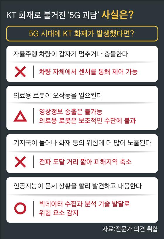[팩트체크] 5G 통신마비 땐 자율주행차 통제불능?