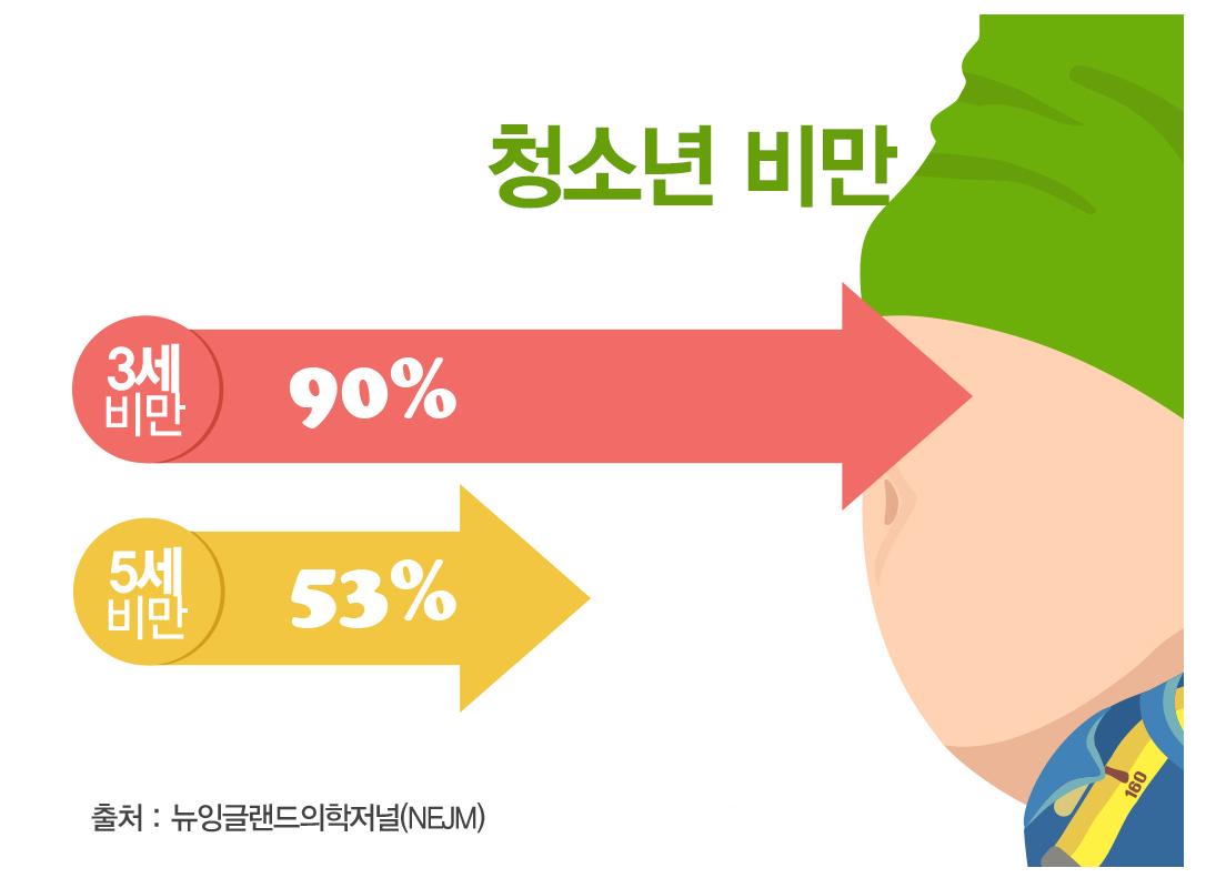 3세 비만 아동의 90%가, 5세 비만의 53%가 청소년 비만으로 이어진다. 독일 라이프치히대학병원 연구 결과다. NEJM에 실린 논문을 나타난 그림이다.[서울대병원]