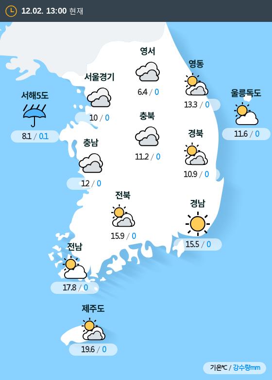 2018년 12월 02일 13시 전국 날씨