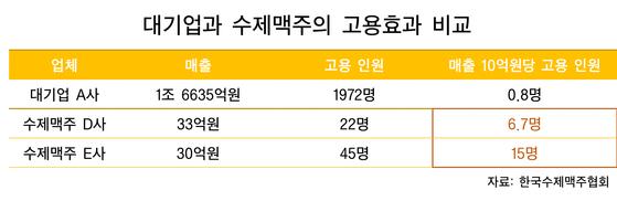 대기업과 수제맥주의 고용효과 비교. [제작 현예슬]