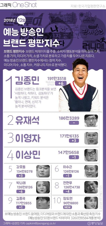 12월 예능 방송인 톱 10
