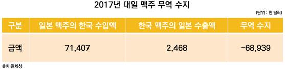 2017년 대일 맥주 무역 수지. [표 관세청, 제작 유솔]