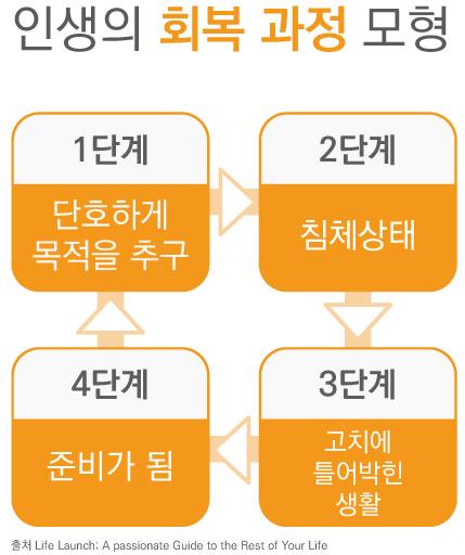[출처 Life Launch(A passionate Guide to the Rest of Your Life), 제작 유솔]