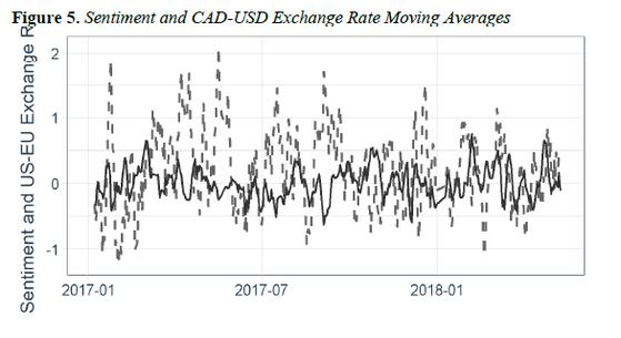 트럼프 대통령의 트윗에 실린 단어를 긍정·부정 그룹으로 구분한 뒤 미국-캐나다 달러 환율 추이와 비교한 그래픽. 지난 10월 아테네 저널 오브 비즈니스앤이코노믹스(AUEB)에 실렸다.