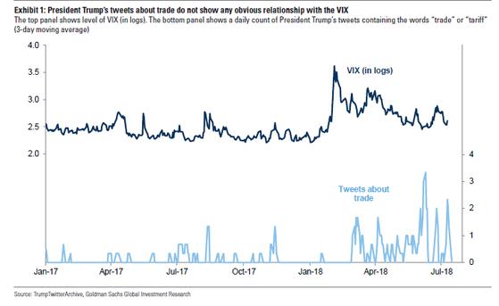 트럼프 대통령 트위터에 '무역' '관세'란 단어가 등장한 빈도(아래)와 VIX(위)는 움직이는 패턴이 상이한 것으로 나타났다. [골드만삭스]