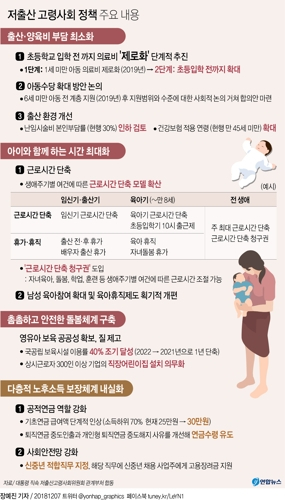 [그래픽] 저출산 고령사회 정책 주요 내용.[연합뉴스]