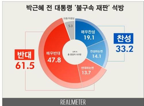 박근혜 석방·불구속 재판...반대 62% vs 찬성 33% [리얼미터 제공]