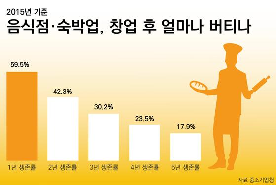 2015년 기준 음식점 및 숙박업 창업 후 생존률. [표 중소기업청, 제작 유솔]