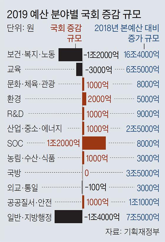 2019 예산 분야별 국회 증감 규모