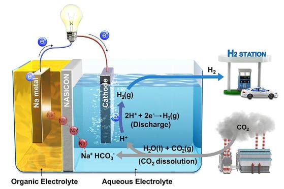 하이브리드 나트륨-이산화탄소 시스템에서 반응이 일어나는 과정. [그림 UNIST]