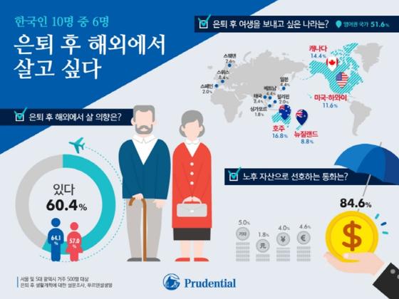 11일 푸르덴셜생명이 서울과 5대 광역시에 거주하는 남녀 500명을 대상으로 은퇴 후 생활계획에 대한 조사한 설문 결과를 공개했다.[푸르덴셜생명 제공]