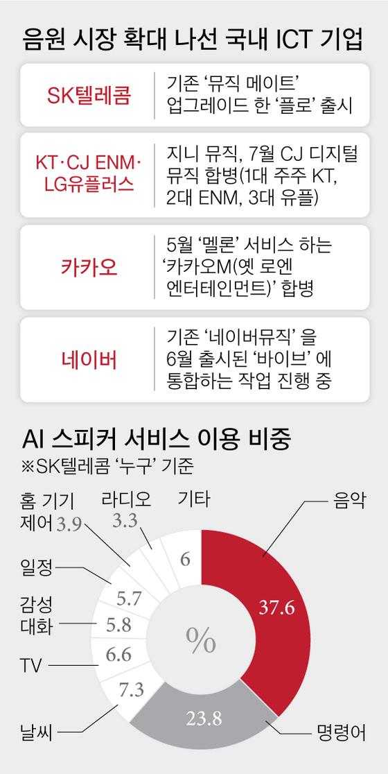 '멜론' 내준 SKT, 5년만에 대반격
