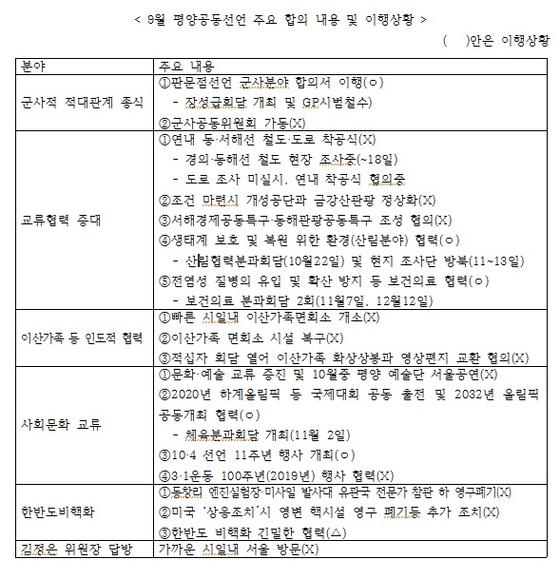 9월 평양선언 주요 합의 내용과 이행상황