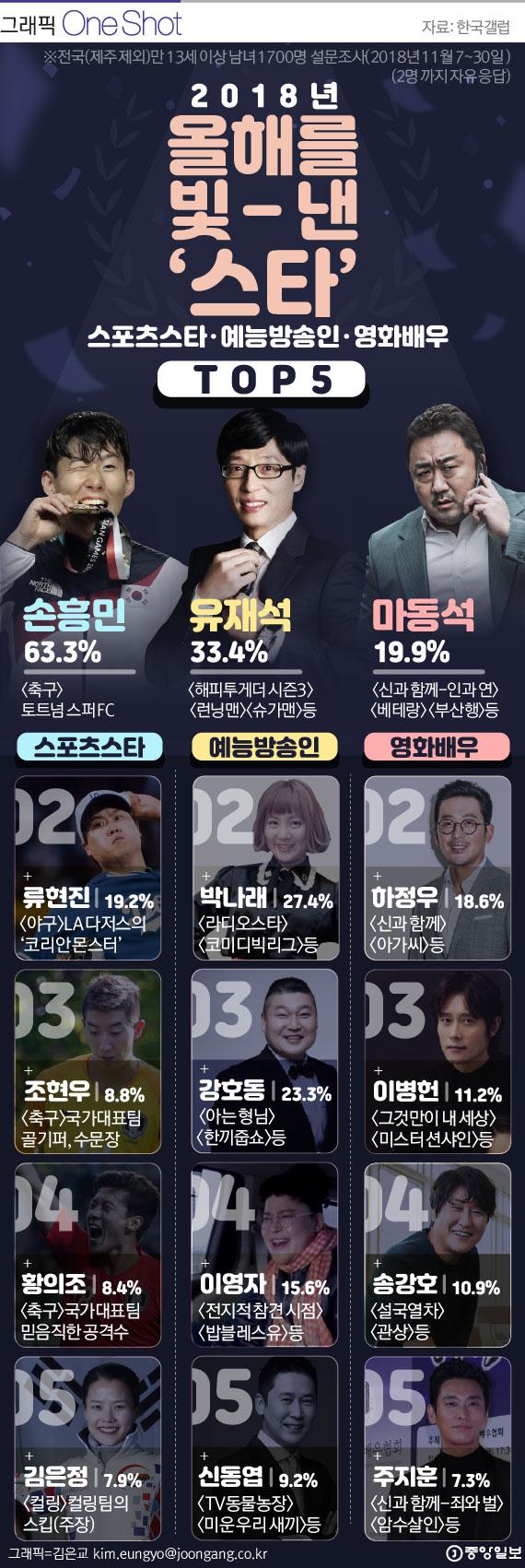 [ONE SHOT] '예능인'부터 '스포츠 선수'까지…2018년을 빛낸 스타는?