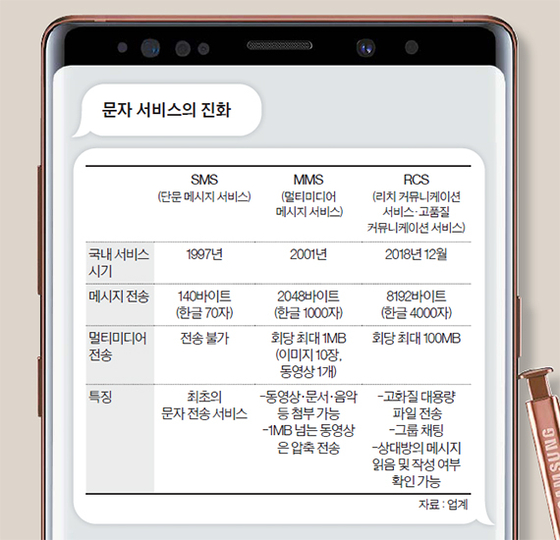 [단독] 삼성 '문자혁명'…카톡처럼 앱 안 깔아도 문자로 100명 채팅