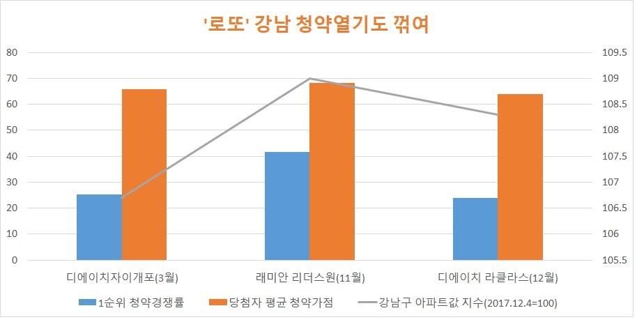 자료: 한국감정원 금융결제원