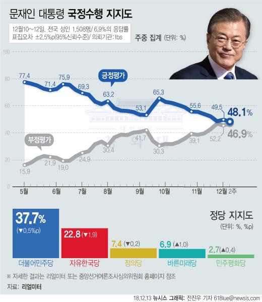 리얼미터가 tbs 의뢰로 지난 10일부터 12일까지 조사해 13일 공개한 12월 2주차 주중집계에 따르면 문재인 대통령의 지지율은 지난주 대비 1.4%p 하락한 48.1%이다.[뉴시스]