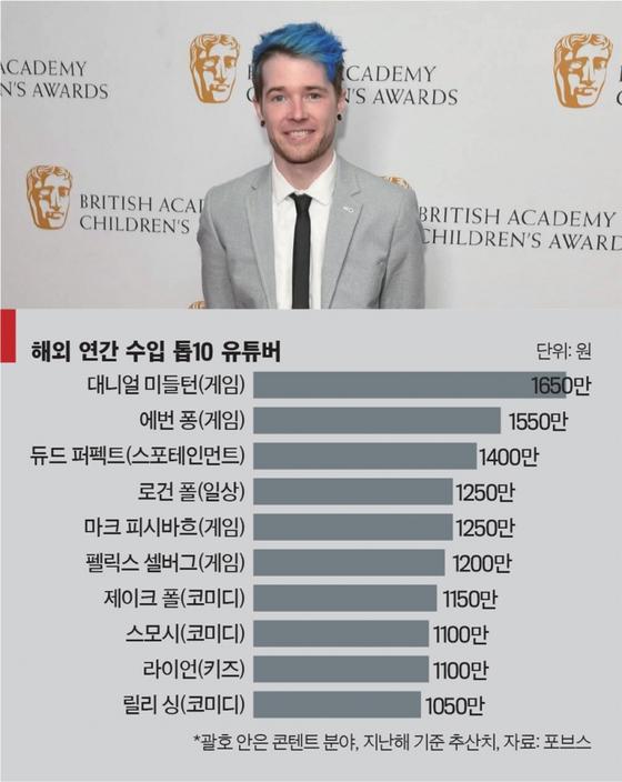 지난해 1650만 달러의 수입을 올린 것으로 추산되는 해외 1위 유튜버 대니얼 미들턴. 그는 2000만 명 이상의 구독자를 확보했다. / 사진:standard.co.uk 제공