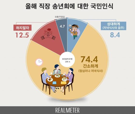 국민 74.4%가 점심 식사나 저녁 식사 정도로 간소하게 하는 송년회를 선호하는 것으로 조사됐다. [제공 리얼미터]