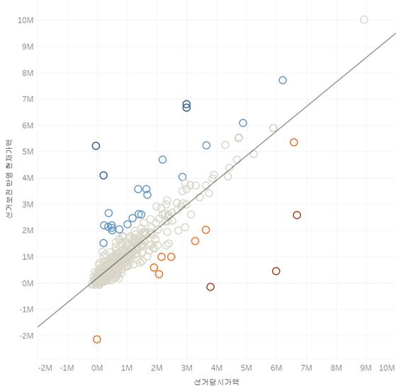 최초 공개 대상 670명의 선거 전후 재산총액에 선거비용 보전금을 반영한 그래프. 11억원 이상 재산 변동이 있는 이들은 주홍색(감소) 혹은 파란색(증가) 동그라미로 표시된다. 이미지를 클릭하면 인터랙티브 차트로 넘어간다. https://goo.gl/UjQmEE