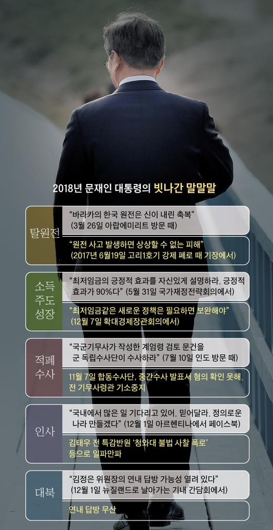 2018년 문재인 대통령의 빗나간 말말말 그래픽 이미지.