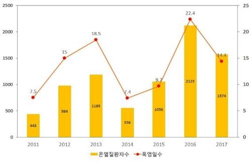 2011~2017년 온열질환자수 및 폭염일수 발생 추이 [사진 보건복지부]