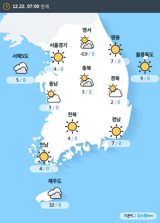 2018년 12월 22일 7시 전국 날씨