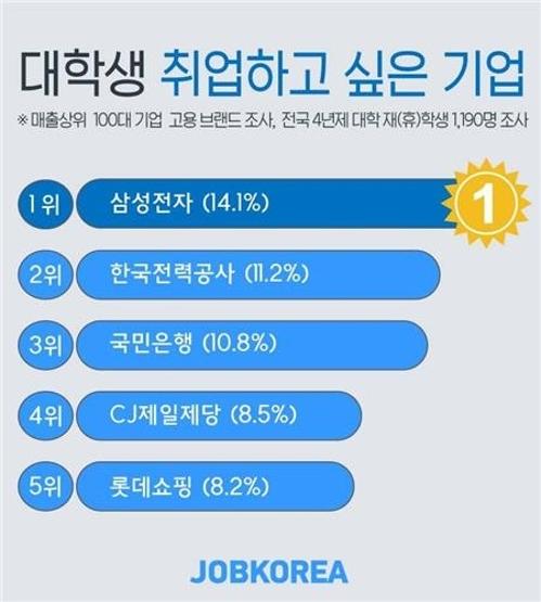 잡코리아 설문에 따르면 대학생의 14%가 삼성전자에 가장 취업하고 싶어하는 것으로 나타났다.[잡코리아]