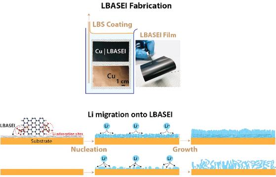 한국과학기술연구원(KIST)가 개발한 리튬금속이온전지. [사진 한국과학기술연구원(KIST)]