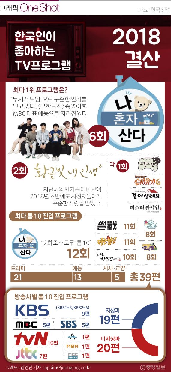 한국인이 좋아하는 TV프로그램 결산
