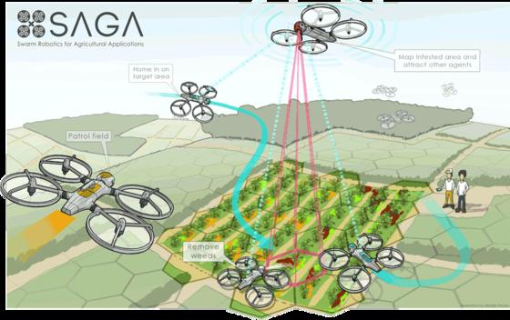 농경지의 잡초를 빠르고 효율적으로 제거하는 군집 로봇 프로젝트 'SAGA(Swarm Robotics for Agriculture Applications)' 사탕무 재배지를 대상으로 실험 중인 그림. [사진 드론아이디]