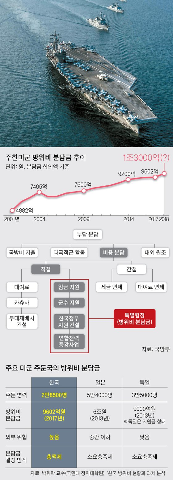 [그래픽=;박경민 기자 minn@joongang.co.kr]