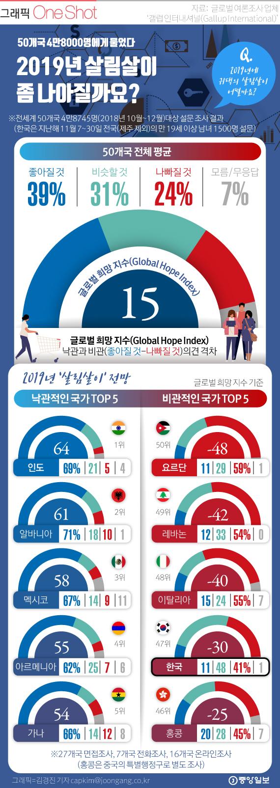 [ONE SHOT] 50개 국민 새해 살림살이 전망…한국인 41% '나빠질 것'