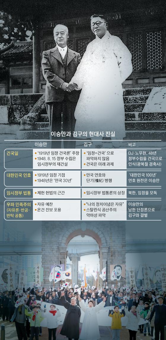 이승만과 김구의 현대사 진실