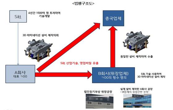 삼성전자 기술유출 범죄 구조도