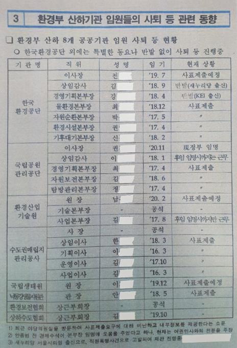 자유한국당 특별감찰반 의혹 진상조사단이 지난달 26일 공개한 문건. [자유한국당 제공]