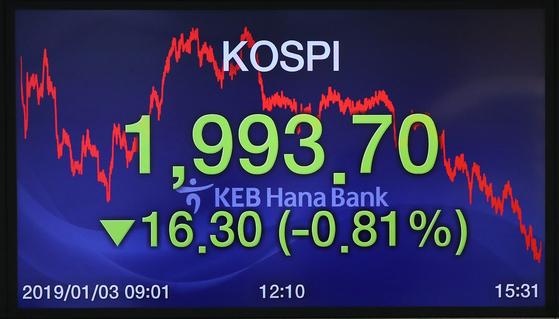 지난 3일 서울 중구 KEB하나은행 딜링룸 전광판에 코스피 지수가 1993.70을 기록하고 있다. [연합뉴스]