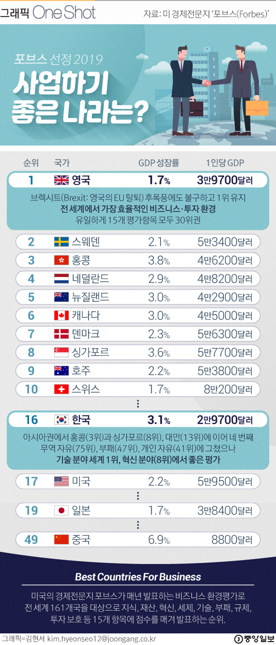 2019 Best Countries For Business