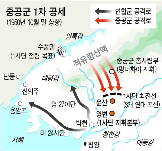 중공군 1차 공세에 따른 연한군 공격로와 중공군 공격로 [중앙포토]