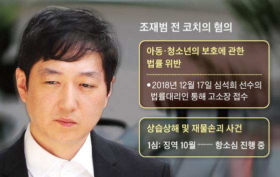 조재범 전 코치의 혐의. [연합뉴스, 중앙포토]