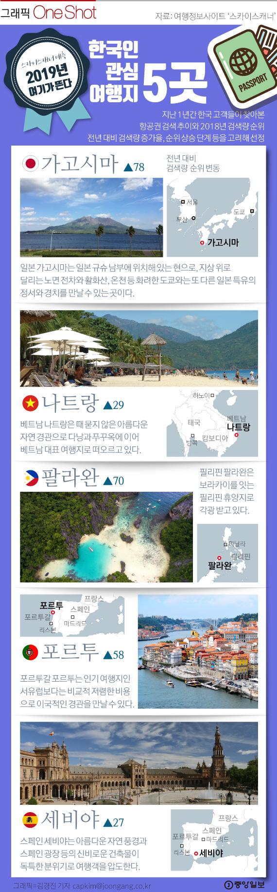 2019 한국인 관심 여행지 5곳
