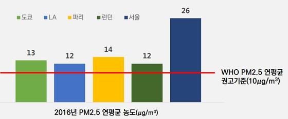 주요 도시별 초미세먼지 비교 (자료: 서울연구원)